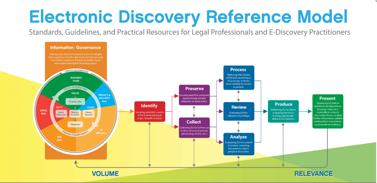 information governance and ediscovery