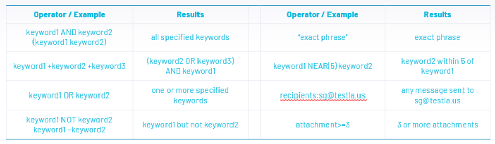 O365 ediscovery search terms