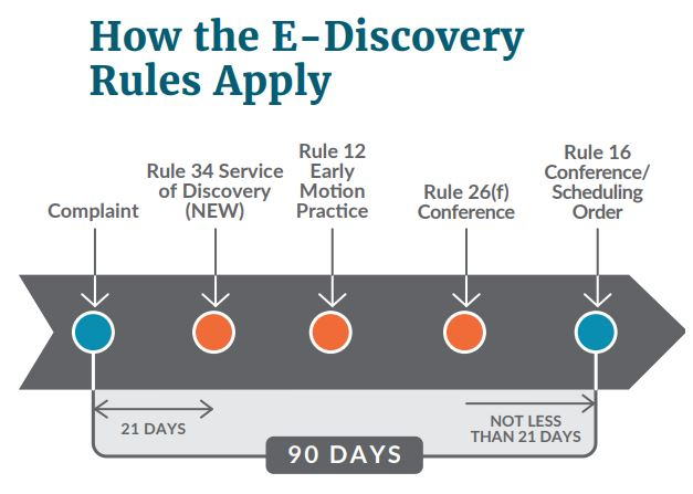 frcp ediscovery