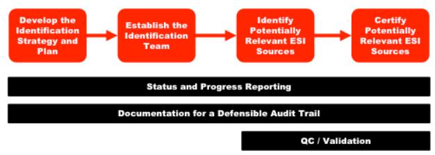 EDRM identification guide