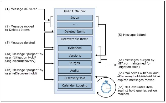 what is ediscovery in o365?